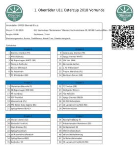U11 01.04 - Teilnehmerfeld